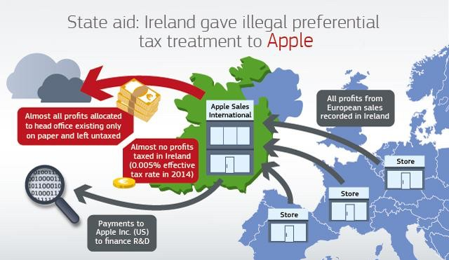 Apple-tax-europe