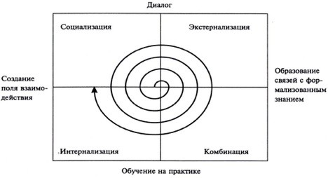 Спираль знаний